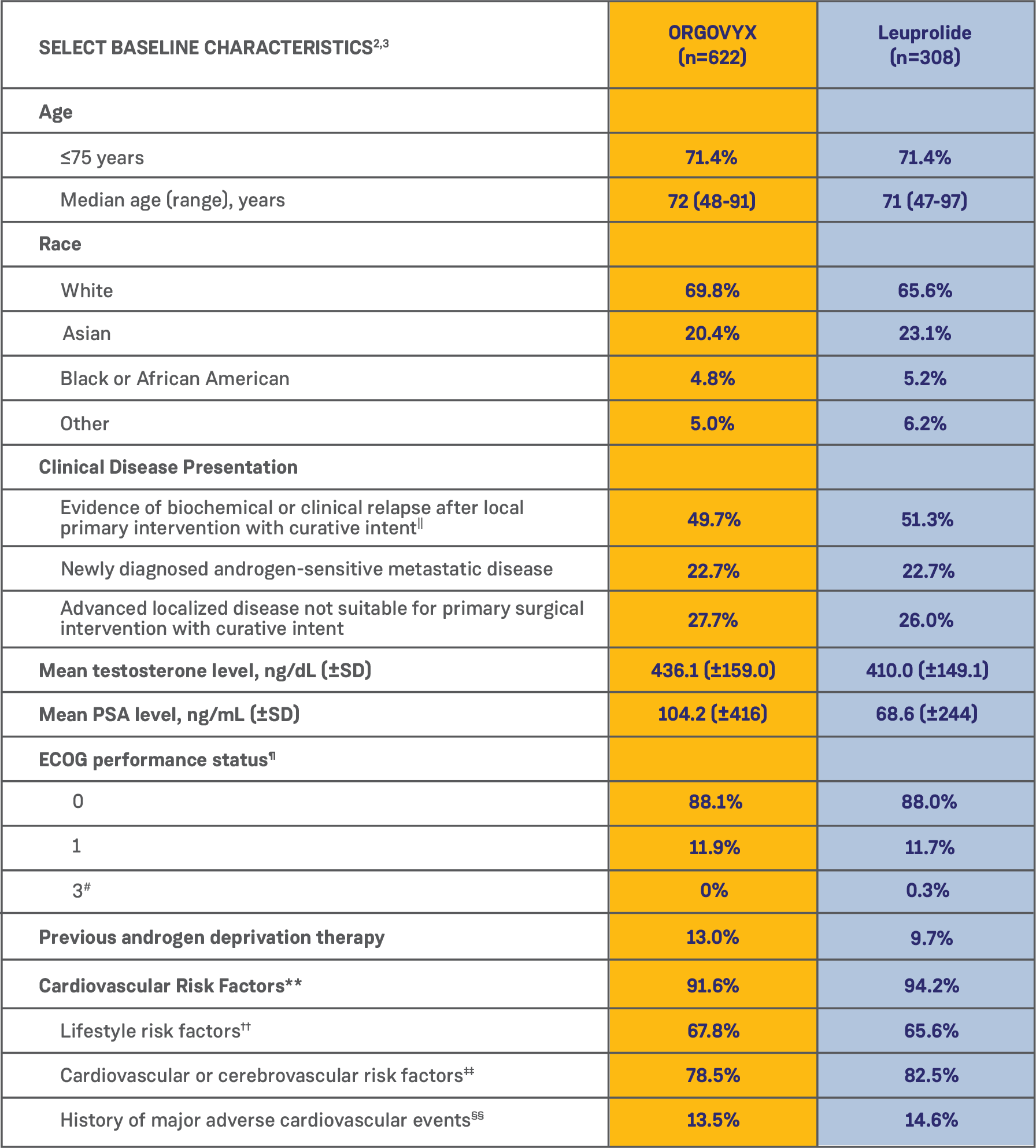 Table showing the baseline characteristics for the men participating in the ORGOVYX HERO study